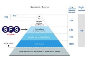 Contractor Scores